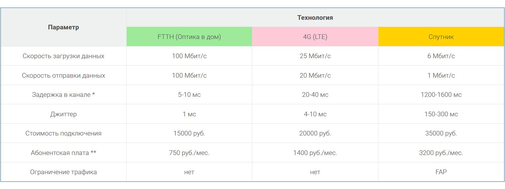 Сравнение технологий передачи данных